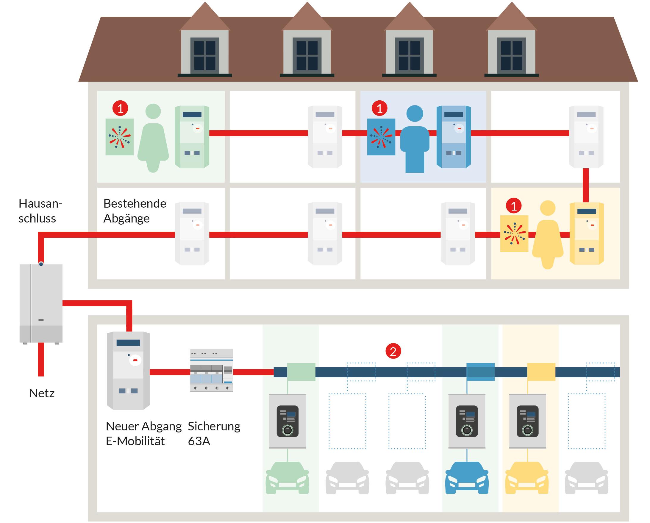 Grafik, die die Funktionsweise einer Ladelösung im Mehrfamilienhaus aufzeigt.